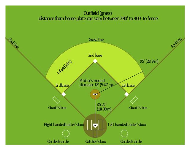 191 Cu 193 Nto Mide El Campo De Beisbol Luis Miguel Guerrero